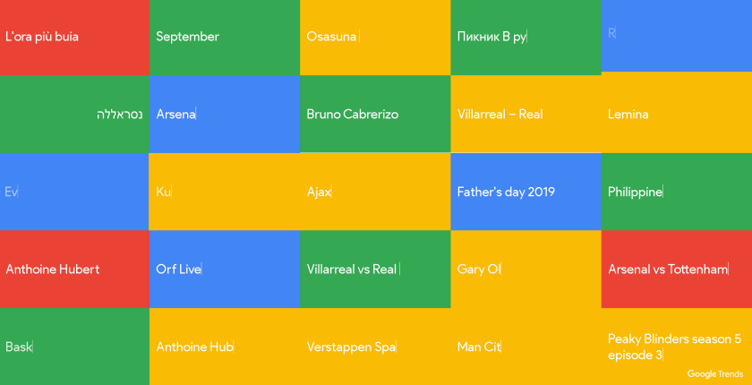 Google Trend can be used to choose topics you can blog about